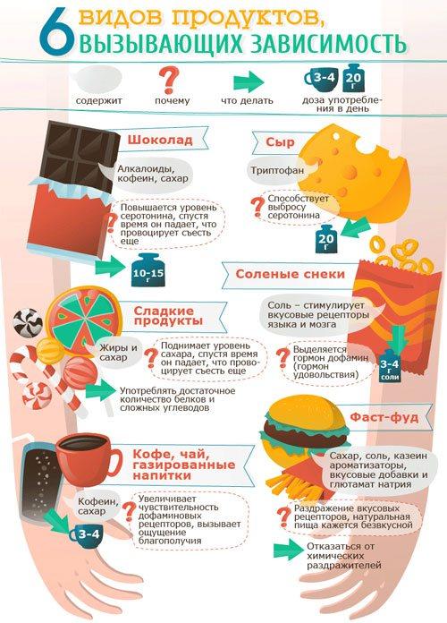 6 видів продуктів викликають психологічну залежність