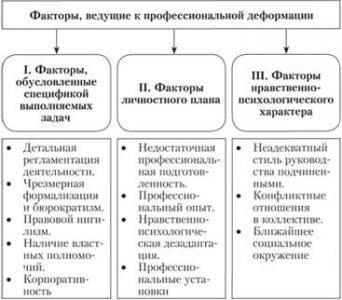 фактори деформації