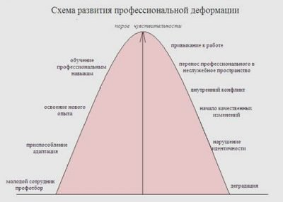графік деформації